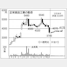 正栄食品工業(C)日刊ゲンダイ