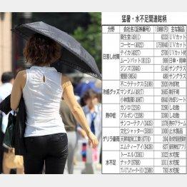 今夏は熱いゾ(C)日刊ゲンダイ