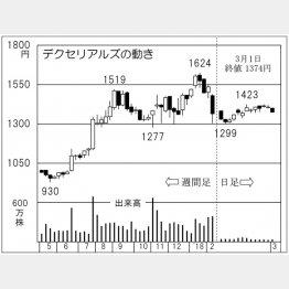 デクセリアルズ(C)日刊ゲンダイ