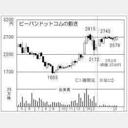 ピーバンドットコム(C)日刊ゲンダイ