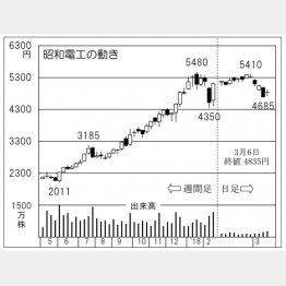 昭和電工(C)日刊ゲンダイ