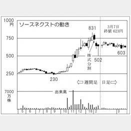 ソースネクスト(C)日刊ゲンダイ