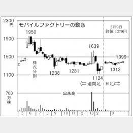 モバイルファクトリー(C)日刊ゲンダイ