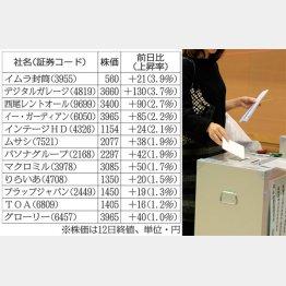 市場は想定(C)日刊ゲンダイ