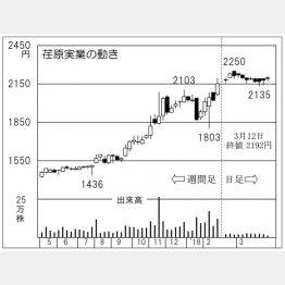 荏原実業(C)日刊ゲンダイ