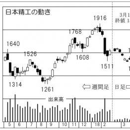 業績拡大確実 「日本精工」は株価低迷気味の今が仕込み時
