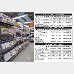 月1万5000円を超えたら業者を見直す(C)日刊ゲンダイ