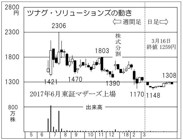 ツナグ・ソリューションズ(C)日刊ゲンダイ