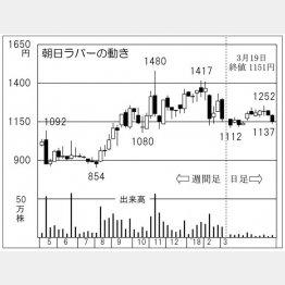 朝日ラバー(C)日刊ゲンダイ