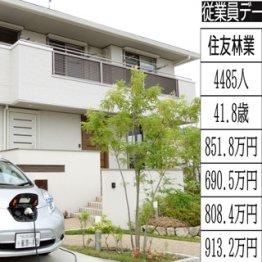 日本国土の900分の1所有 住友林業vs積水ハウスの給与は?