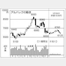 アルバック(C)日刊ゲンダイ