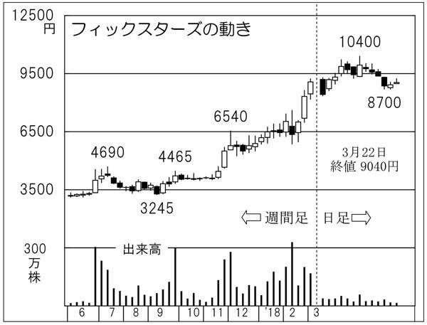 フィックスターズ(C)日刊ゲンダイ