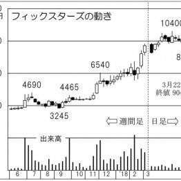 「フィックスターズ」わずか3カ月で株価86%上昇の急騰劇