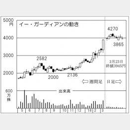 イー・ガーディアン(C)日刊ゲンダイ