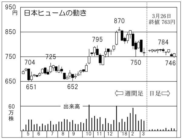 日本ヒューム(C)日刊ゲンダイ