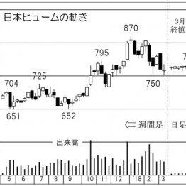 電線地中化で必ずハネる 「日本ヒューム」は業績絶好調