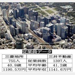 三菱地所と三井不動産(C)共同通信社