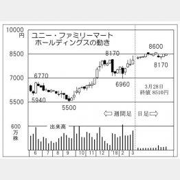 ユニー・ファミリーマートHD(C)日刊ゲンダイ