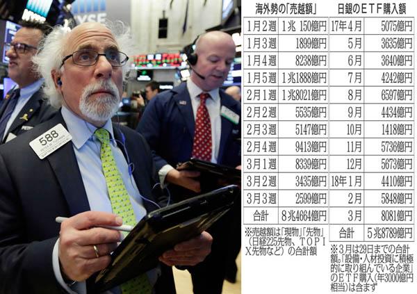 日本を見限ったか(C)AP/右表=海外勢の「売越額」と日銀のETF購入額