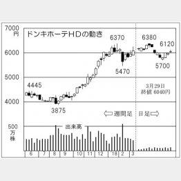 ドンキホーテホールディングス(C)日刊ゲンダイ
