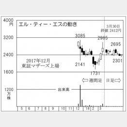 エル・ティー・エス(C)日刊ゲンダイ