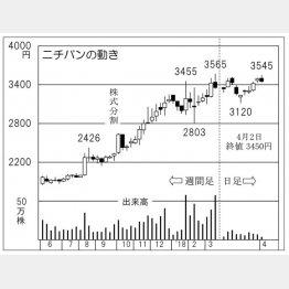 ニチバン(C)日刊ゲンダイ