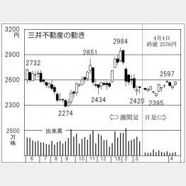 三井不動産(C)日刊ゲンダイ