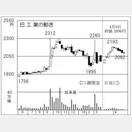 巴工業(C)日刊ゲンダイ