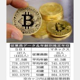 マネックスがコインチェック買収で話題(C)日刊ゲンダイ
