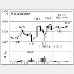 月島機械(C)日刊ゲンダイ