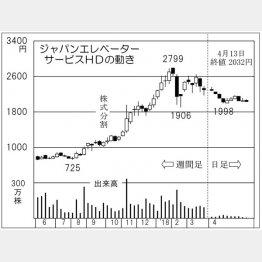 ジャパンエレベーターサービスHD(C)日刊ゲンダイ