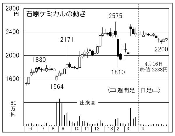 石原ケミカル(C)日刊ゲンダイ