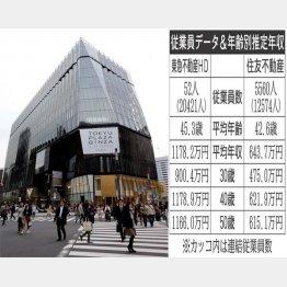 東急プラザ銀座(左)は人気のスポット(C)日刊ゲンダイ