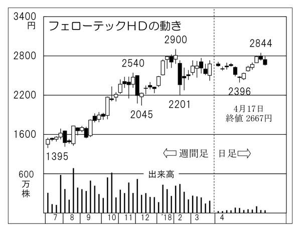 フェローテックHD(C)日刊ゲンダイ