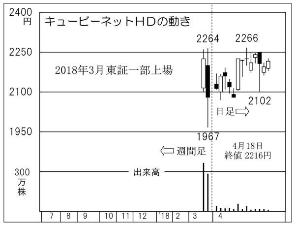 キュービーネットHD(C)日刊ゲンダイ