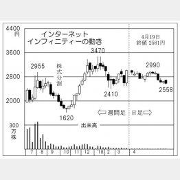 インターネットインフィニティー(C)日刊ゲンダイ
