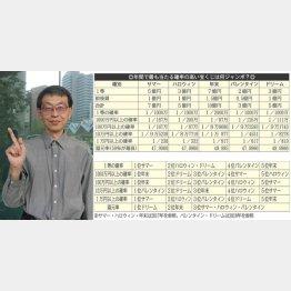 還元率トップはどのジャンボ?(C)日刊ゲンダイ