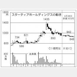 スターティアホールディングス(C)日刊ゲンダイ