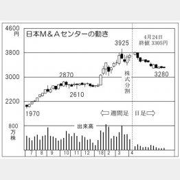 日本M&Aセンター(C)日刊ゲンダイ