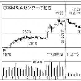 「日本M&Aセンター」事業継承型M&Aが好調で成約件数更新