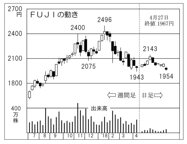 FUJI(C)日刊ゲンダイ