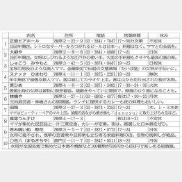名物女将がいる店ベスト10(C)日刊ゲンダイ