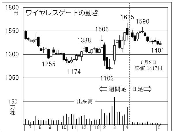 ワイヤレスゲート(C)日刊ゲンダイ
