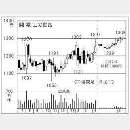 関電工(C)日刊ゲンダイ