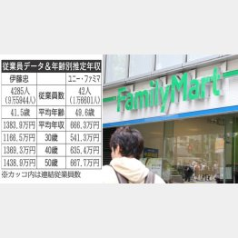 伊藤忠vsユニー・ファミマ(C)日刊ゲンダイ