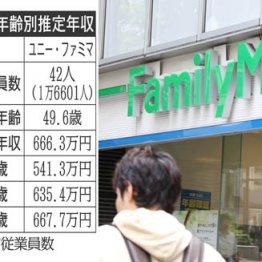 伊藤忠商事×子会社ユニー・ファミリーマートHDの年収比較