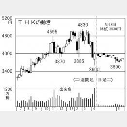 THK(C)日刊ゲンダイ