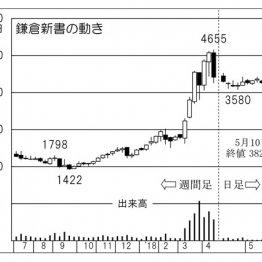 「鎌倉新書」規模1.4兆円の葬儀市場で存在感増す終活関連