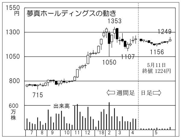 夢真ホールディングス(C)日刊ゲンダイ