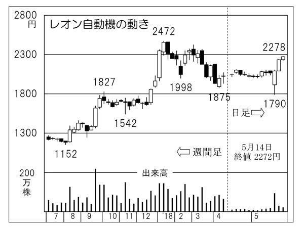 レオン自動機(C)日刊ゲンダイ